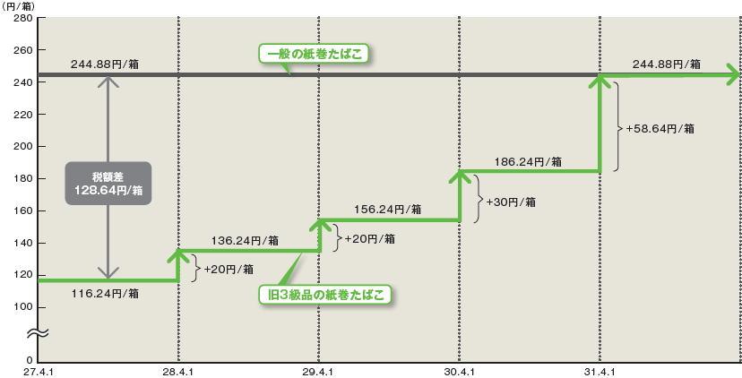 タバコ値上げ 年間負担 28万円! 異常増税 今後 4年連続値上げ
