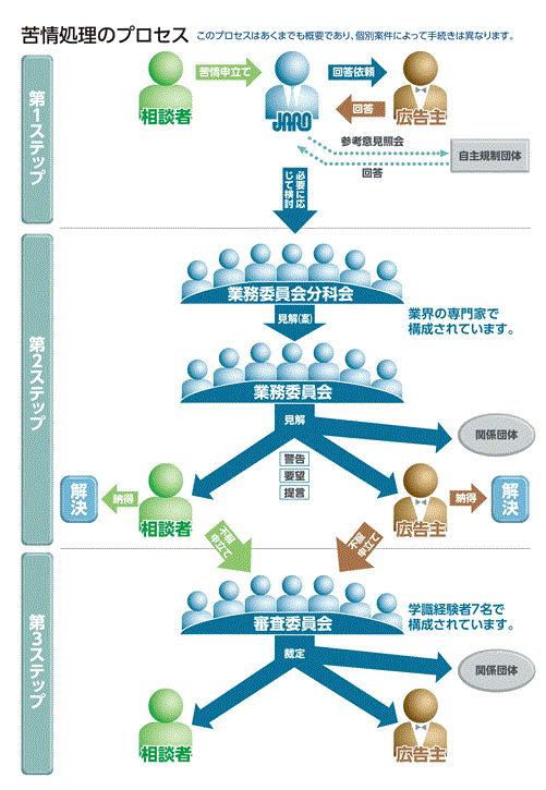 JARO 公益社団法人 日本広告審査...