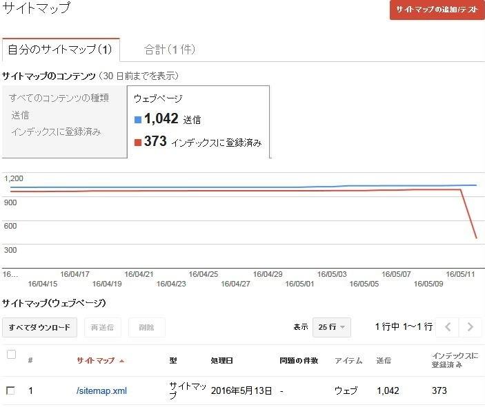 google サイトマップ インデックスに登録済み数が激減 google search